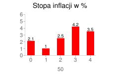 Stopa inflacji w latach 2005-2009 w %